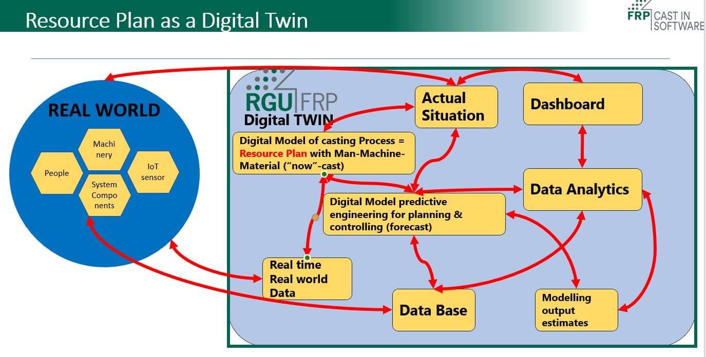 RP as a digital twin