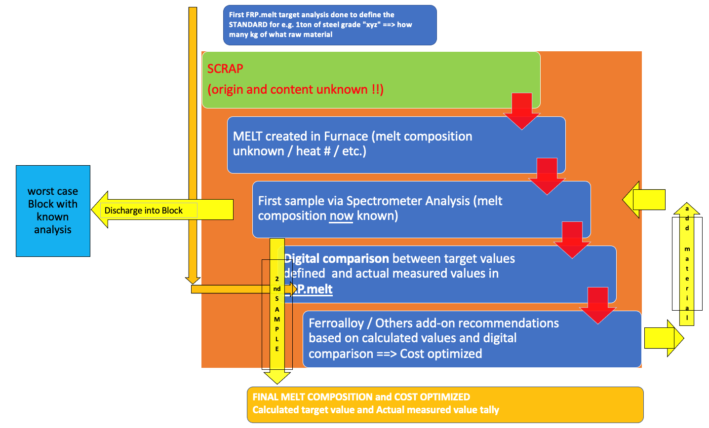 Simple workflow plan on melt / charge calculations using FRP®.melt
