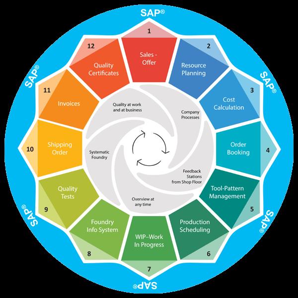 FRP.SAP / Oracle